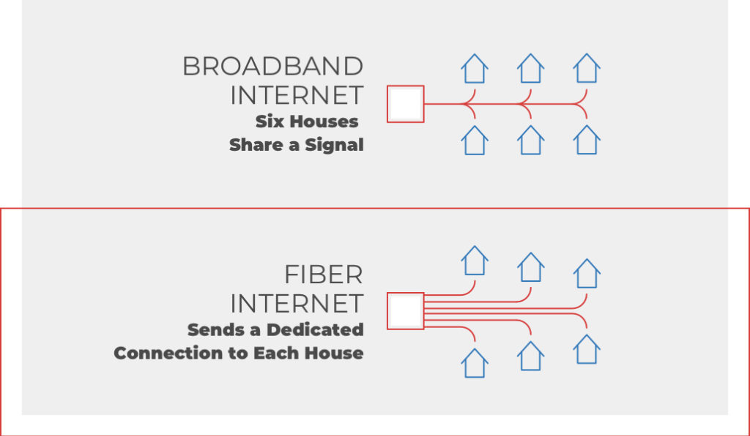 Fiber Internet Explained - United Communications