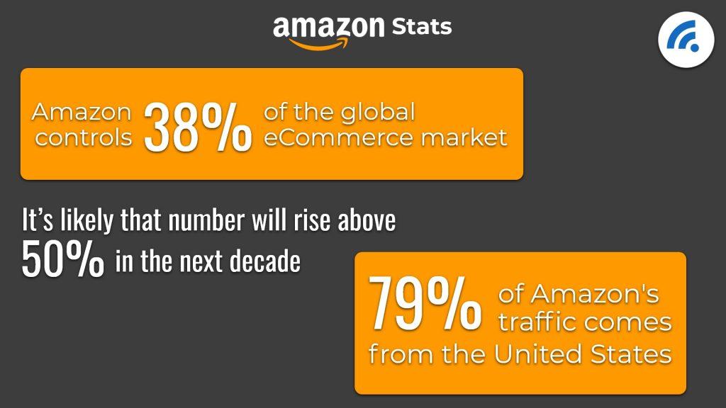Amazon Statistics></p>  <p class=